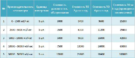 стоимость технического обслуживания систем вентиляции