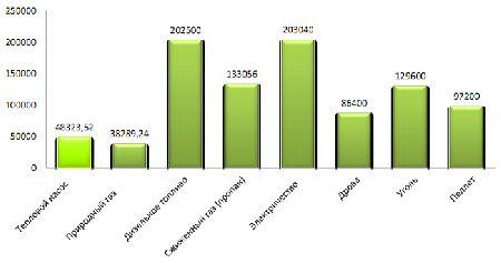 стоимость отопления дома 350 м