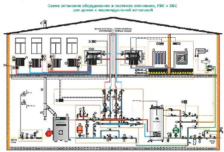 схемы водоснабжения дачного дома