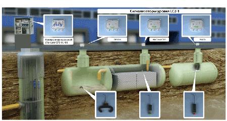 автоматика для систем водоснабжения