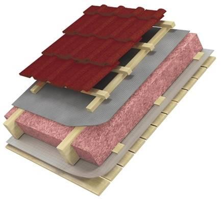 утепление крыши дачного дома