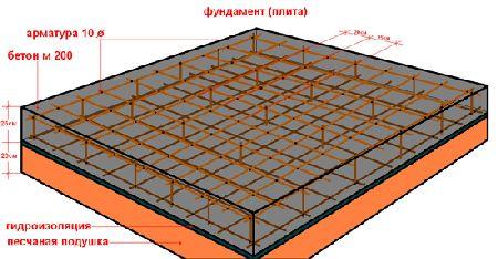 фундамент железобетонная монолитная плита